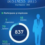 "Două zile de business serios la ""Cluj Business Days"""