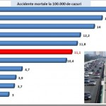 Cele mai sigure şi nesigure şosele din lume