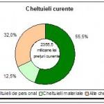 Valoarea cheltuielilor în cercetare-dezvoltare în 2012 a ajuns la aproape 2900 de milioane de lei