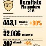 BT a făcut un profit cu 30% mai mare anul trecut faţă de 2012