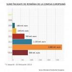 România a încasat într-o singură zi peste 830 de milioane de euro din fonduri structurale şi de coeziune