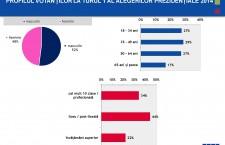 Oglindă electorală. Cum arată votanţii principalilor candidaţi la prezidenţiale