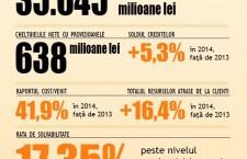 Profit de peste 500 de milioane de lei pentru Banca Transilvania