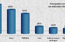 Principalele condamnări ale deținuților din România.