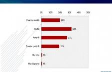 Barometrul încrederii în instituții – administrație locală: Primarii se bucură de cel mai înalt nivel de încredere