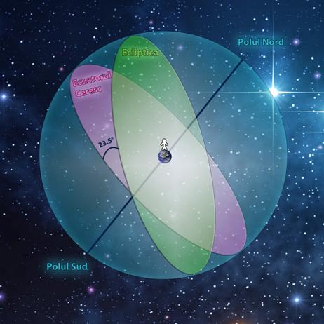 La momentul echinocţiului de primăvară Soarele traversează ecuatorul ceresc trecând din emisfera australă a sferei cereşti în cea boreală. Când Soarele se află în acest punct,   numit punct vernal,   el descrie mişcarea diurnă în lungul ecuatorului ceresc,   fenomen ce determină,   la data respectivă,   egalitatea duratei zilelor cu cea a nopţilor,   indiferent de latitudine.