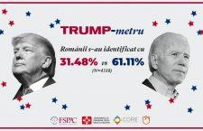 Românii îl preferă pe Joe Biden la Casa Albă, arată rezultatele Trump-metrului dezvoltat de un grup de cercetători clujeni