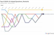 """Un an de COVID-19 și cum s-a reflectat în căutările oamenilor pe Google. """"Șomaj"""", """"Vaccin"""" și """"Măști"""", cuvintele frecvent căutate de români"""