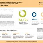 83,12% dintre clienţii Volksbank România cu credite în franci elveţieni au acceptat oferta de conversie în lei şi euro (P)