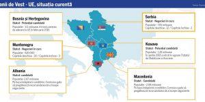 Summit esențial pentru extinderea UE, la Sofia